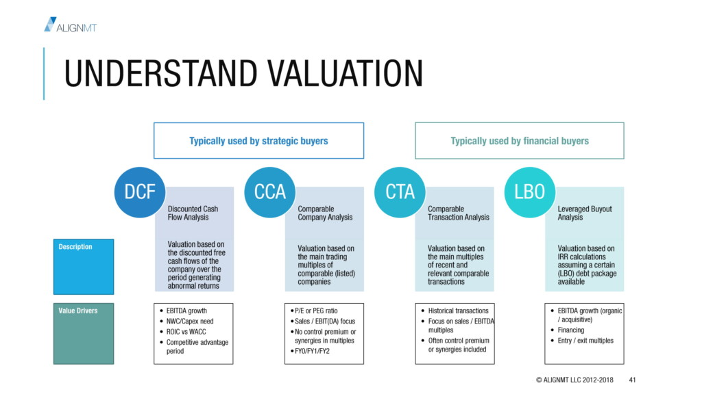 Understand Valuation