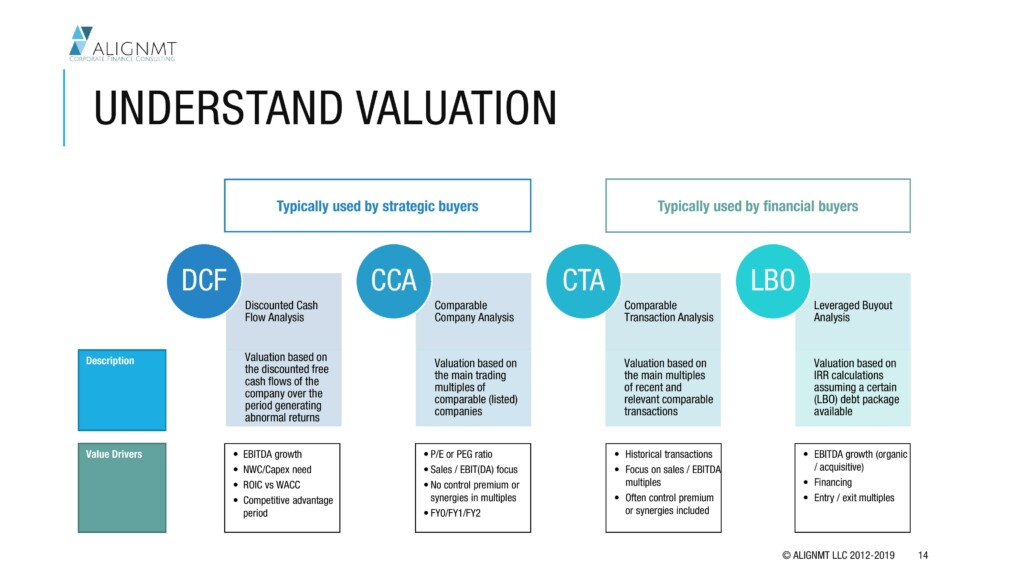 Establish Business Value